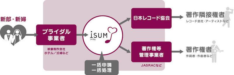 ISUM登録の流れ