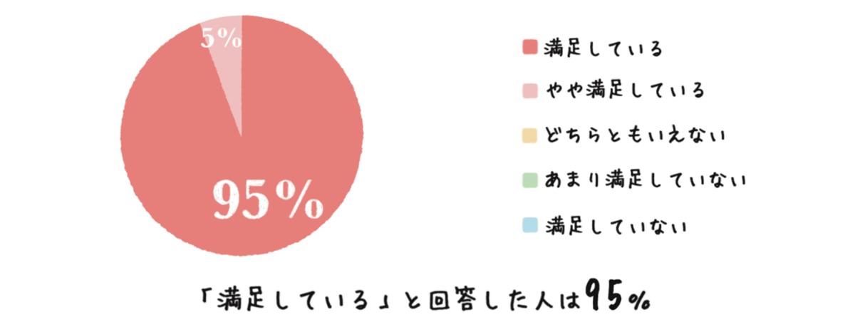 """""""お客様アンケート"""""""